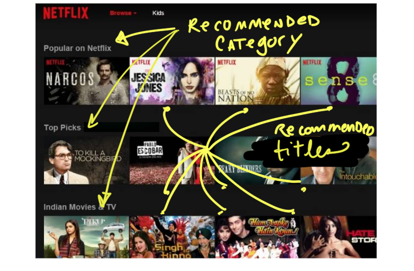 the recommendation engine powers category names, recommended titles, the films, their order, AND the artwork for each title.